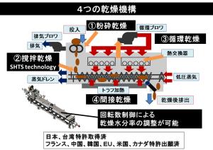4つの乾燥機構 国際特許