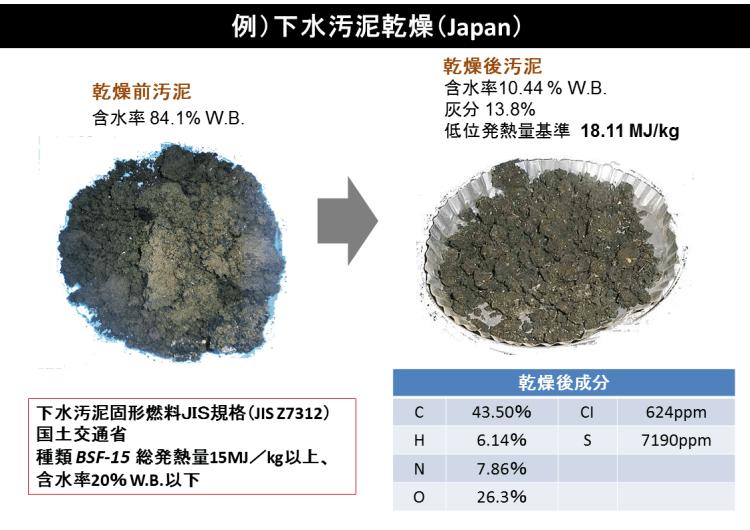 kenki dryer 下水汚泥乾燥前後 日本 2018.1.8