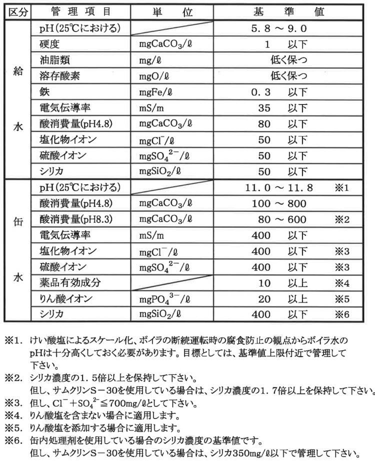 ボイラ水JIS規格抜粋 KENKI DRYER 2018.1.15
