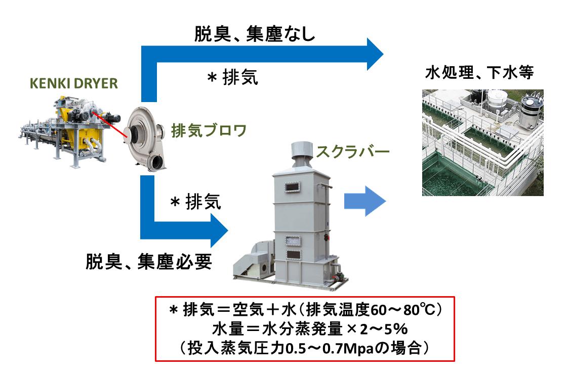 KENKI DRYER 排気水 排気水量