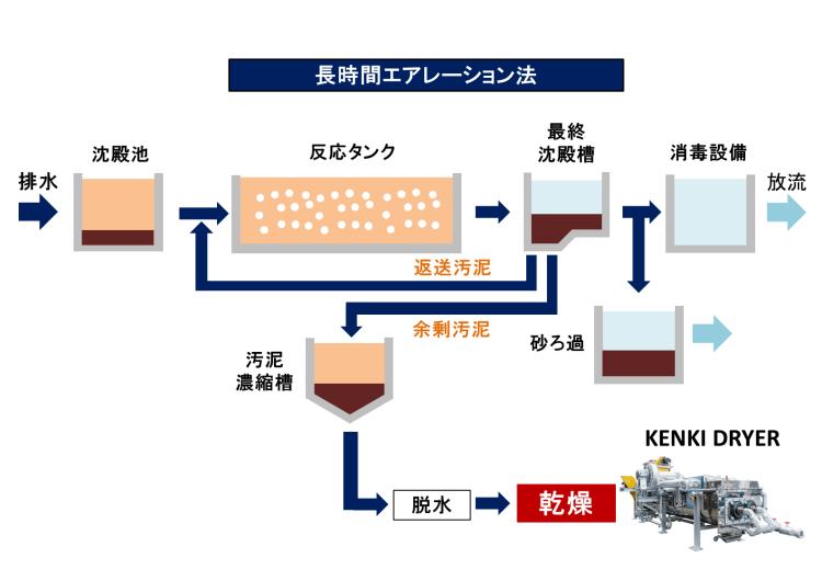 長期間エアレーション法 排水処理 汚泥乾燥 KENKI DRYER
