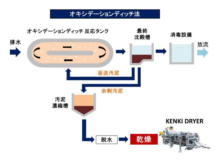 オキシデーションディッチ法 排水処理方法 活性汚泥法 2018.2.12