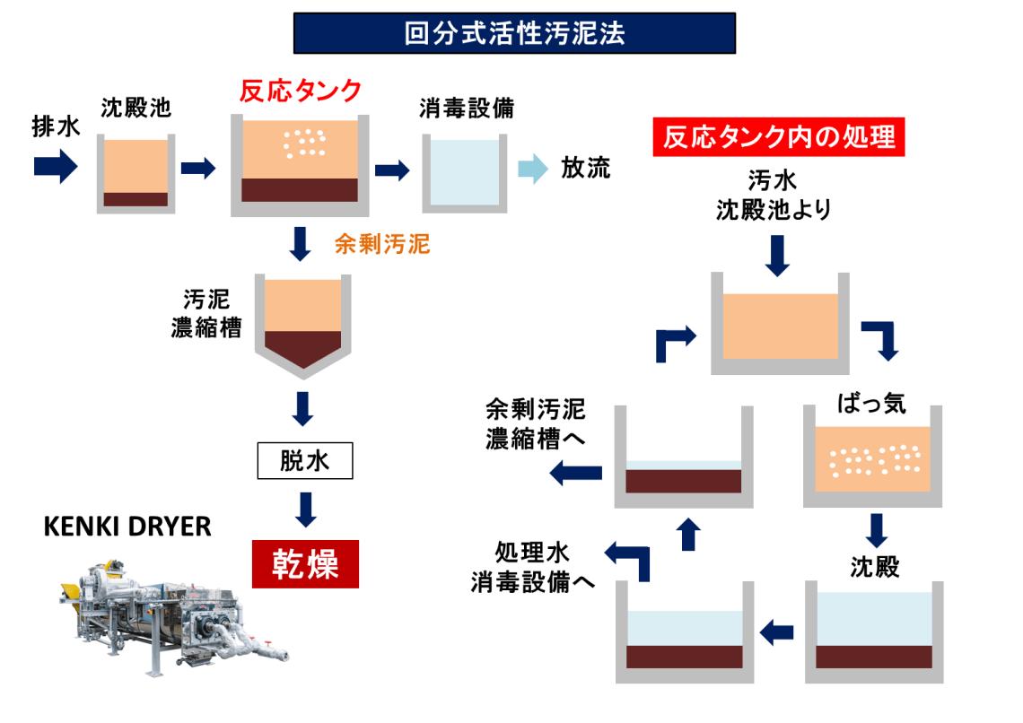 回分式活性汚泥法 汚泥乾燥 KENKI DRYER 2018.2.22