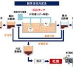 排水処理 酸素活性汚泥法 汚泥乾燥機 KENKI DRYER 2018.2.18
