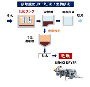 排水処理 接触酸化法 接触ばっ気法 汚泥乾燥 KENKI DRYER 2018.2.25