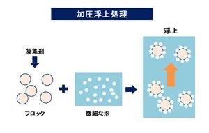 加圧浮上処理 排水処理方法 汚泥乾燥機 KENKI DRYER 2018.3.12