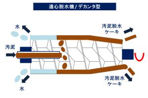 遠心脱水機 デカンタ型 排水処理 汚泥乾燥 KENKI DRYER 2018.4.14