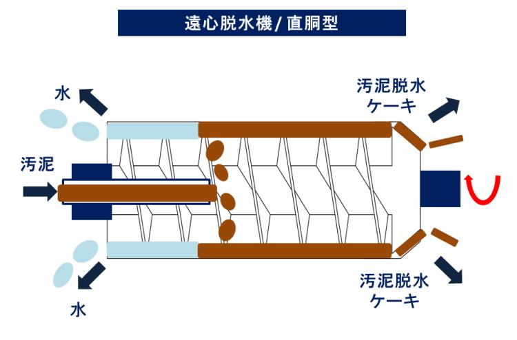 遠心脱水機 直銅型 排水処理 汚泥乾燥 KENKI DRYER 2018.4.14