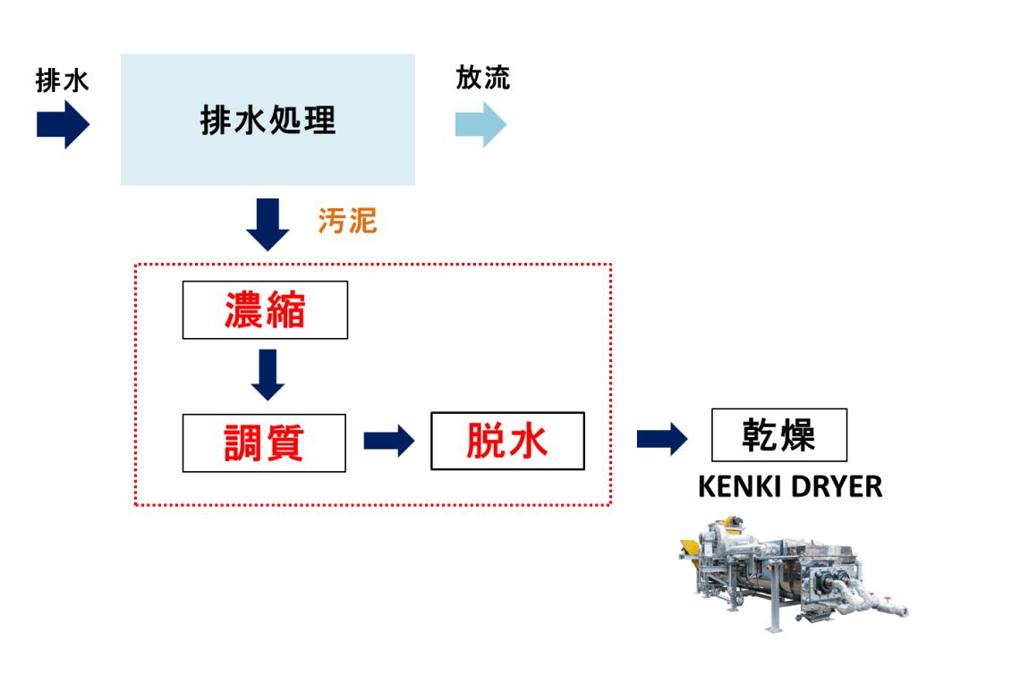 排水処理 ハイブリット型脱水 汚泥乾燥 KENKI DRYER 2018.4.17