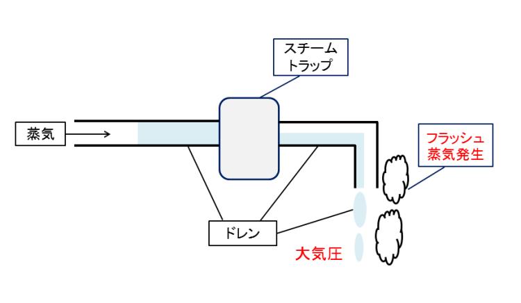 スチームトラップ 蒸気乾燥 KENKI DRYER 2018.4.19