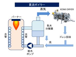 貫流ボイラー仕組み KENKI DRYER 汚泥乾燥 スラリー乾燥 リサイクル乾燥 2018.6.26