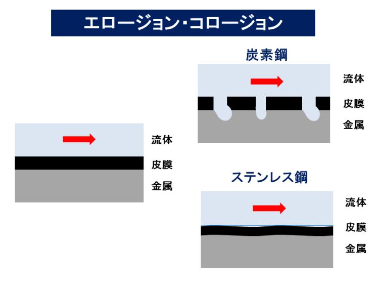 エロージョン・コロージョン 蒸気乾燥機 KENKI D