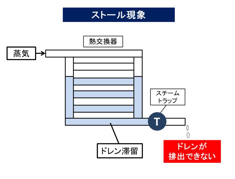 ストール現象 蒸気 KENKI DRYER 2018.8.17