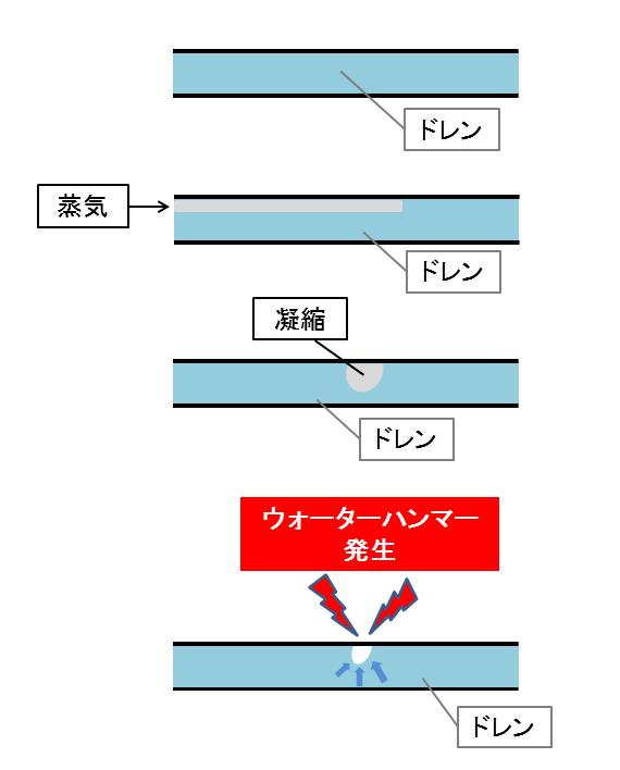ウォーターハンマー 蒸気凝縮 KENKI DRYER 2018.8.13