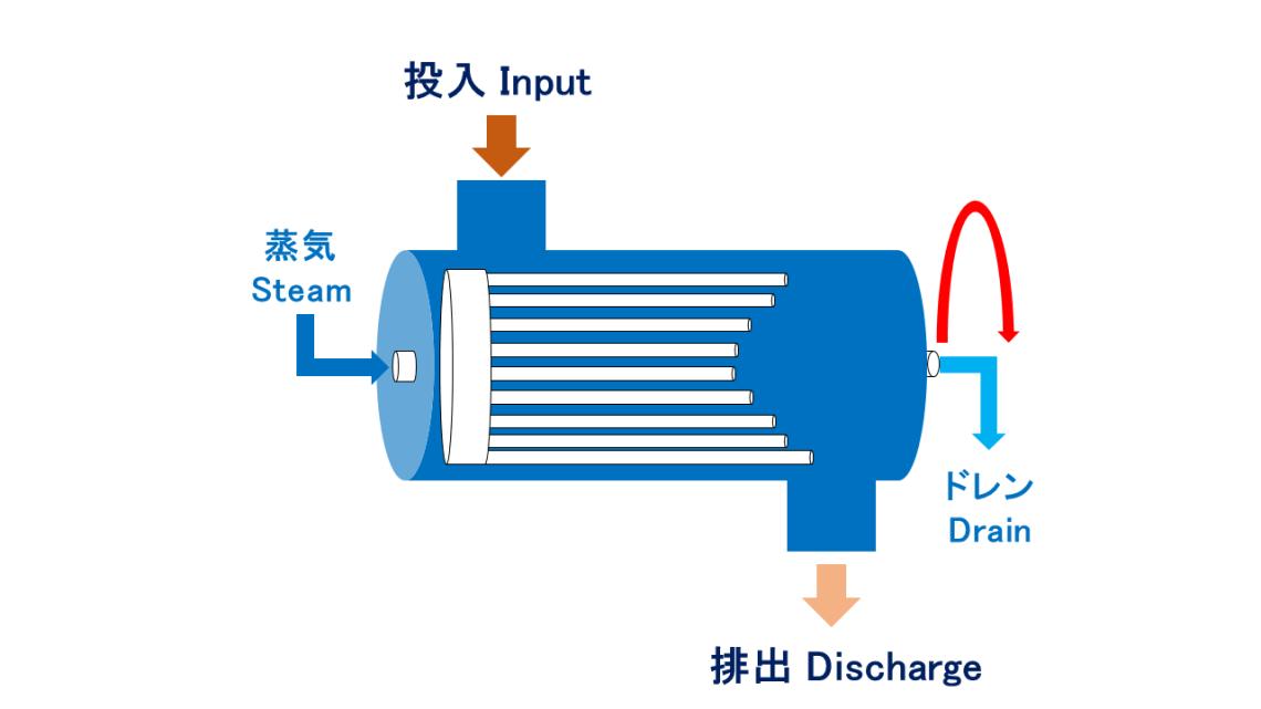 蒸気管付回転乾燥機 インナーチューブ乾燥機 汚泥乾燥機 kenki dryer 2020.4.2