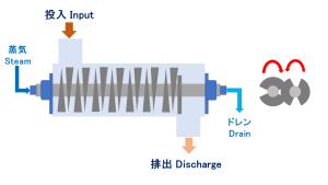 溝型撹拌乾燥機 パドルドライヤー 汚泥乾燥機 kenki dryer 2020.4.3