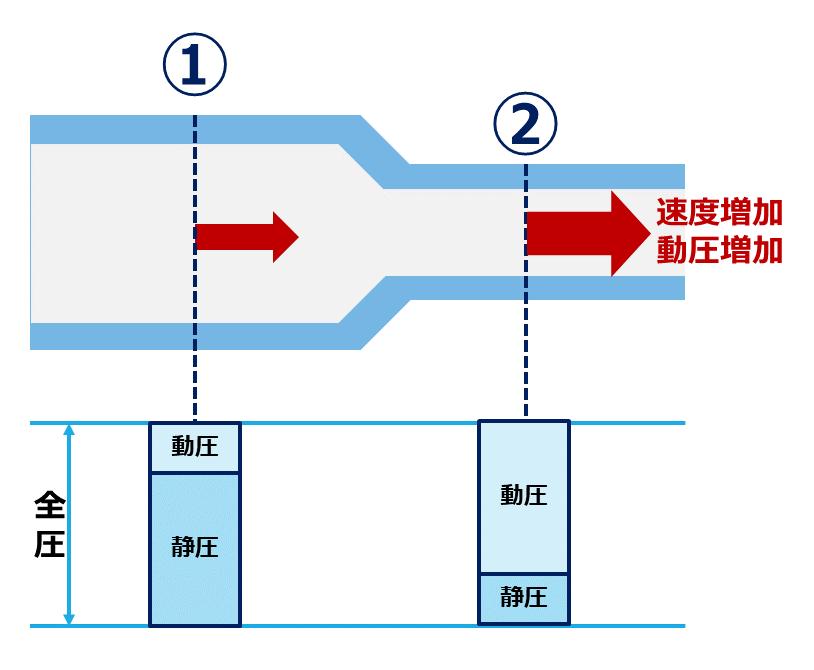 静圧と動圧 ベルヌーイの定理 汚泥乾燥機 kenki dryer 2020.5.30