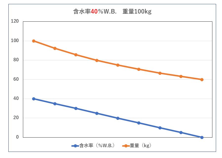 含水率と重量質量の関係 40%W.B. 汚泥乾燥機 KENKI DRYER 2020.5.12