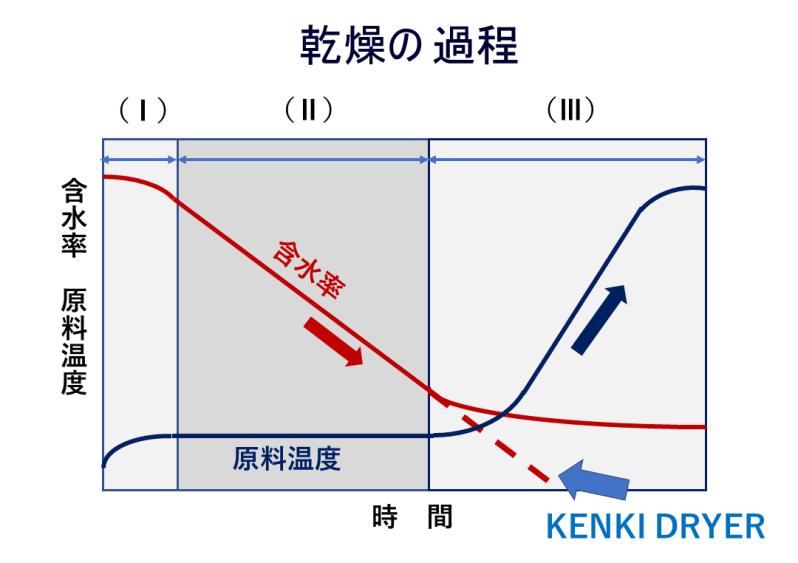 乾燥の進行過程 汚泥乾燥 kenki dryer 2020.5.14