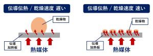 伝導伝熱 乾燥速度 汚泥乾燥 kenki dryer 2020.6.3