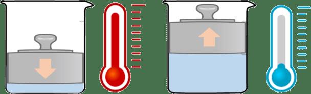 ボイル・シャルルの法則 ヒートポンプ汚泥乾燥機 自己熱再生汚泥乾燥機 kenki deyer 2020.6.26