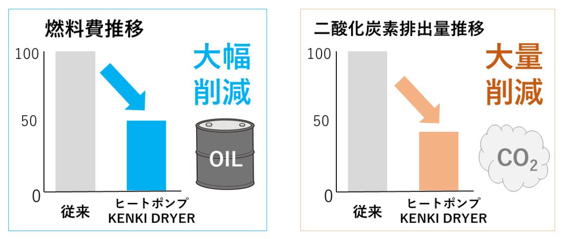 燃料費大幅削減、二酸化炭素排出量 大量削減 ヒートポンプ汚泥乾燥機 kenki dryer 2020.6.13