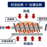 対流伝熱プラス伝導伝熱 乾燥方法 汚泥乾燥機 keki dryer 2020.6.1