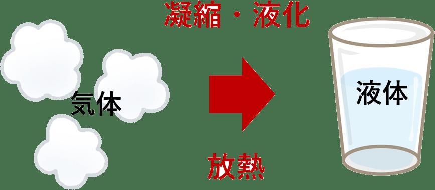 凝縮、液化 放熱 ヒートポンプ汚泥乾燥機 スラリー乾燥機 KENKI DRYER 2020.7.9