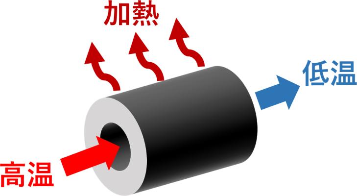 熱交換器 ヒートポンプ汚泥乾燥機 KENKI DRYER 2020.8.23