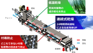 KENKI DRYER 3大特徴 ヒートポンプ汚泥乾燥機 kenki dryer 2020.8.12