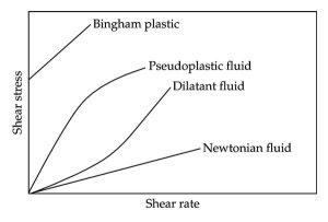 非ニュートン流体 ヒートポンプ汚泥乾燥機 KENKI DRYER 2020.8.2