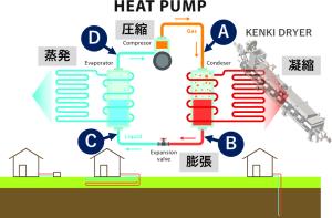 ヒートポンプ汚泥乾燥機 KENKI DRYER ヒートポンプ乾燥サイクル 2020.9.16