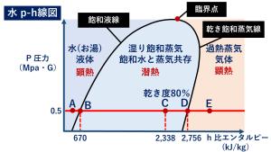蒸気の乾き度 水のp-h線図 モリエル図 ヒートポンプ汚泥乾燥機 KENKI DRYER 2020.9.15