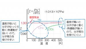 温度変化 理想気体と実在気体 ヒートポンプ汚泥乾燥機 KENKI DRYER 2020.10.23