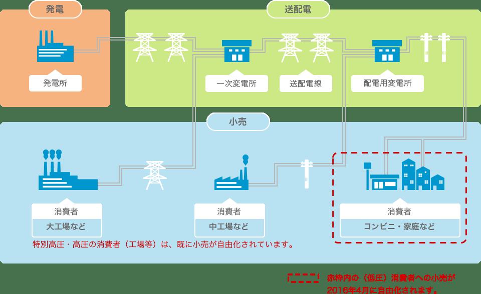 電力供給の仕組み ヒートポンプ汚泥乾燥機 KENKI DRYER 2021.1.20