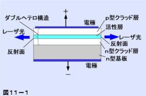 半導体レーザー ダブルヘテロ構造 KENKI DRYER 2021.3.9