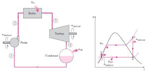 単純ランキンサイクル T-s線図 ヒートポンプ汚泥乾燥機 KENKI DRYER 2021.5.30