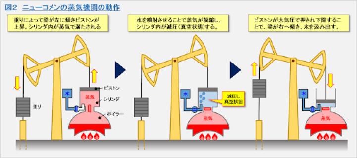 ニューコメンの蒸気機関 ヒートポンプ汚泥乾燥機 KENKI DRYER 2021.5.27