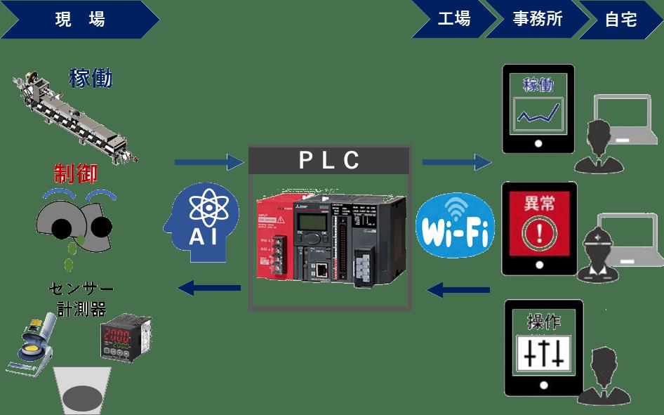 IoT 遠隔操作 ヒートポンプ 汚泥乾燥機 KENKI DRYER 2021.6.11