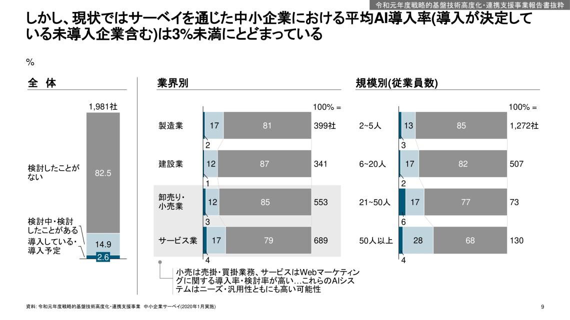 AI導入率 経産省 ヒートポンプ汚泥乾燥機 KENKI DRYER 2021.6.6