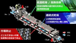 KENKI DRYER 3大特徴 汚泥乾燥機 2021.6.28