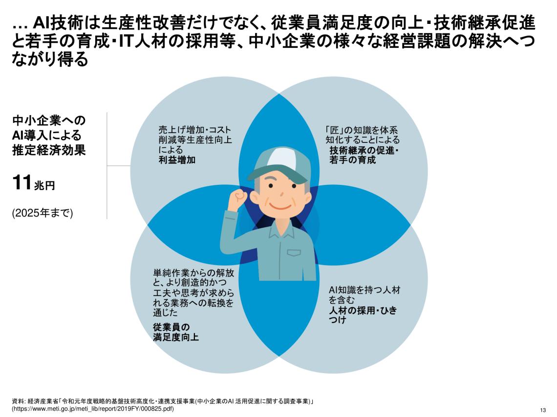 中小企業課題解決 経産省 汚泥乾燥機 KENKI DRYER 2021.6.6