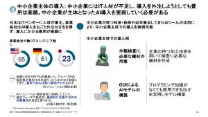 中小企業主体のAI導入 経産省 汚泥乾燥機 KENKI DRYER 2021.6.6