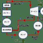 再生ランキンサイクル 構成 ヒートポンプ汚泥乾燥機 KENKI DRYER 2021.6.3