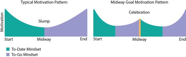motivation graphs 2
