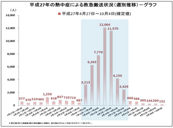 平27年4月27日~10月4日 救急搬送州別グラフ