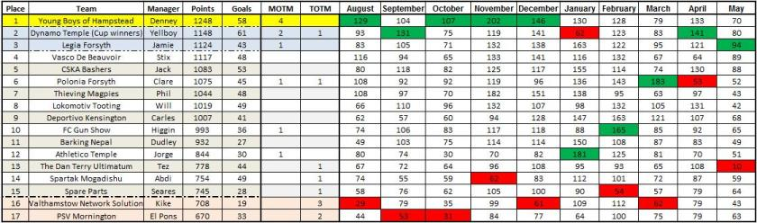 2010-11 table