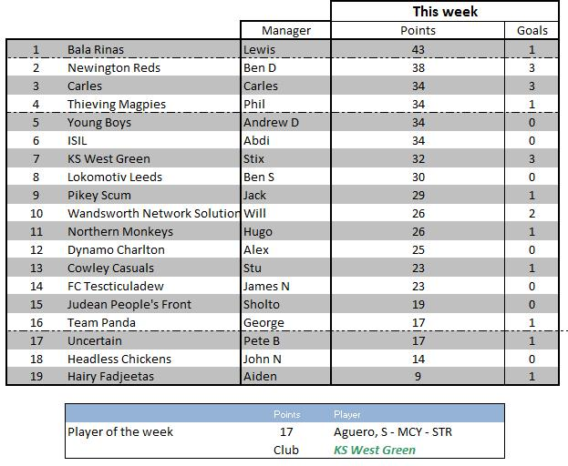 Weekly scores 33 - 19 April 2016
