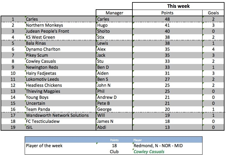 Kenna weekly scores - week 36 - 12 May 2016