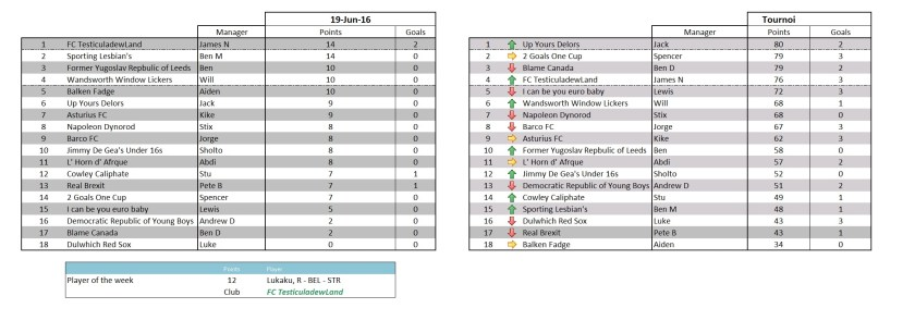 Boumsong table - round 2